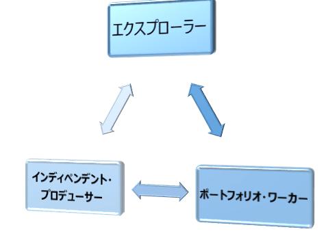 エクスプローラー/インディペンデント・プロデューサー/ポートフォリオ・ワーカー