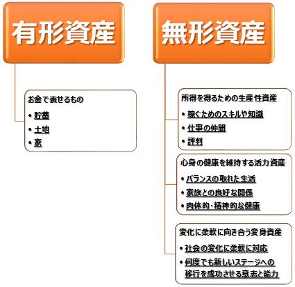 有形資産と無形資産(生産性資産/活力資産/変身資産)