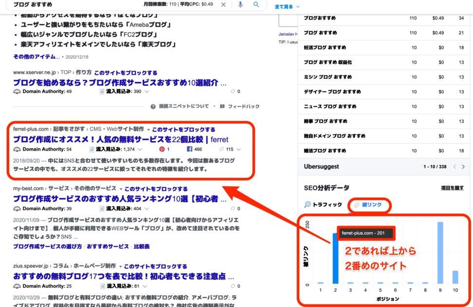 検索結果画面で被リンクをもらえるサイトが分かる