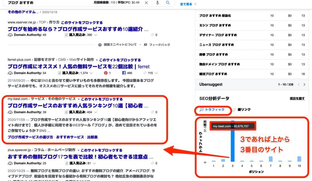 検索結果画面でアクセスの集まるサイトが分かる